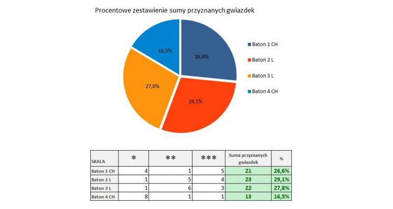 Porównanie smaków batonów chodakowskiej i Lewandowskej