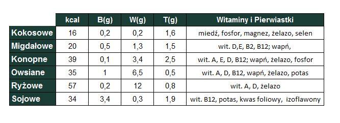 mleka roslinne makroskladniki witaminy i pierwiastki